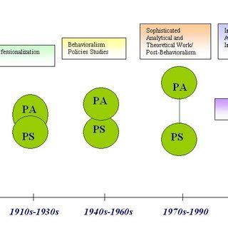 Political Science Dissertation Topics Dissertation Help